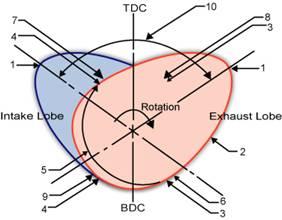 Lobe Separation Diagram