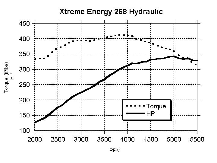 COMP Cams XE268H Dyno Results